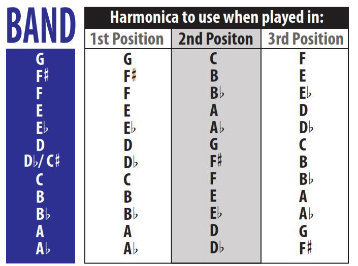 Harmonica positions playing table