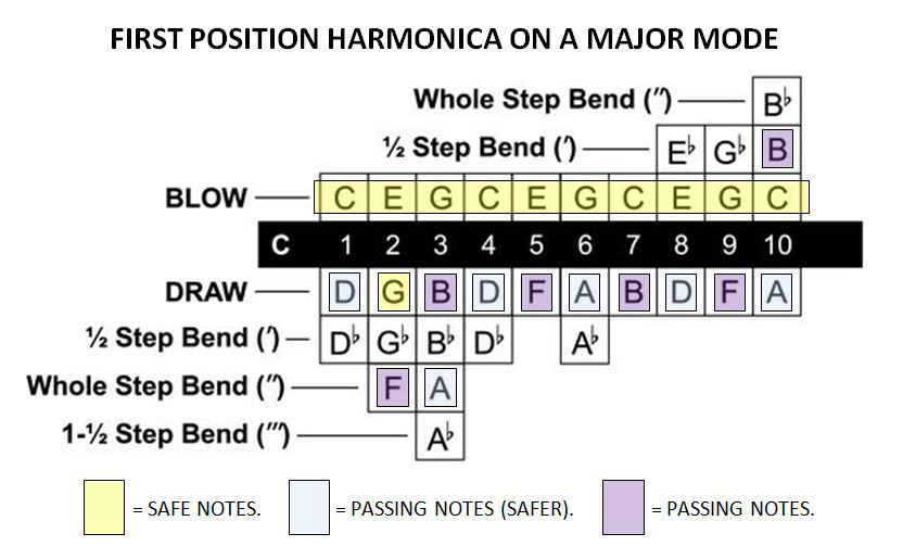 1st position harmonica notes
