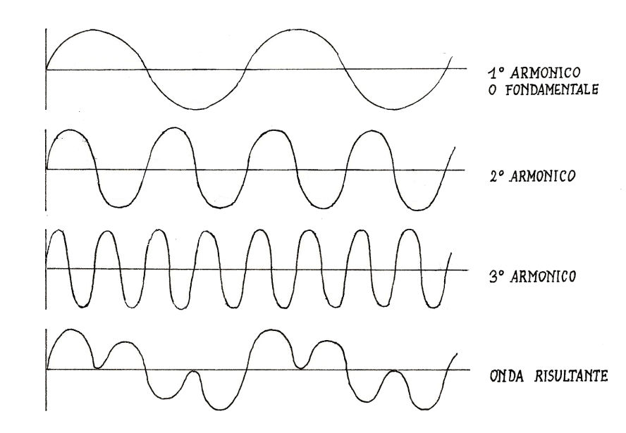 Harmonic frequencies added to the base sound wave