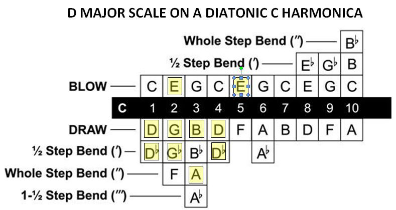 The D major scale on the blues harp