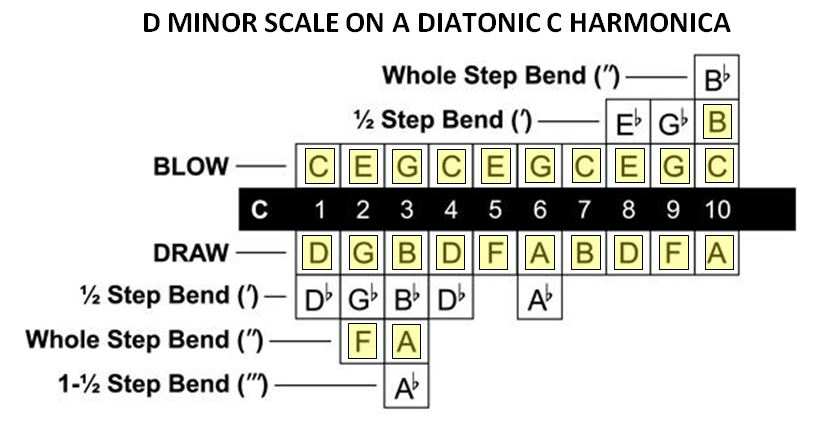 The D minor scale on harmonica