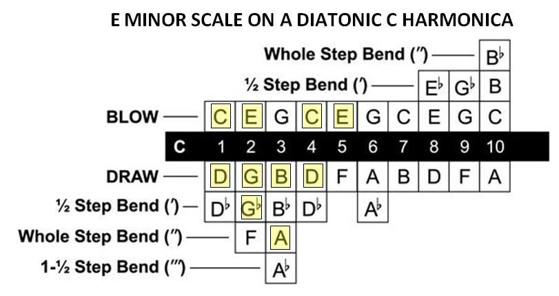 The E minor scale on the harmonica