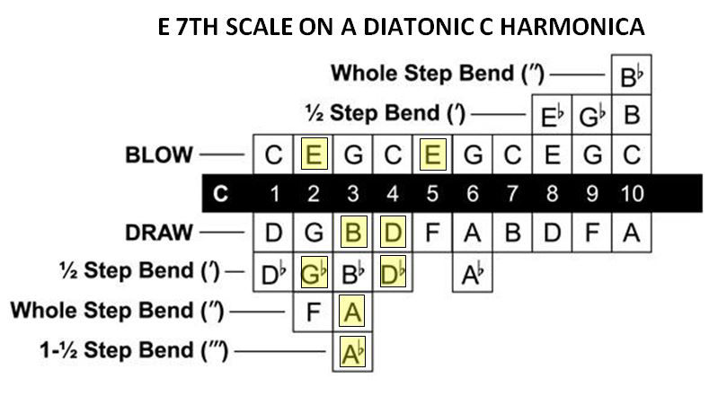 E major scale on harmonica