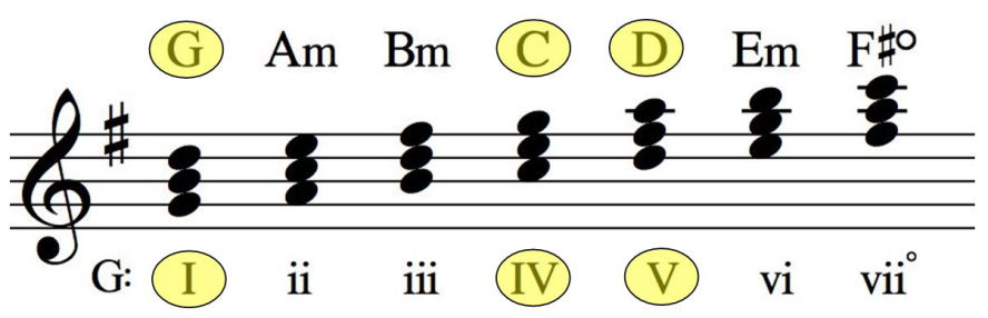 Scale harmonization for blues