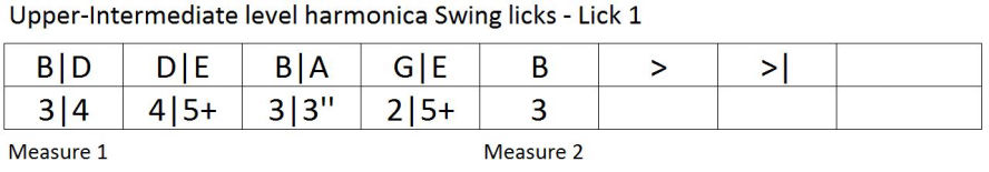 Harmonica lesson: swing lick tablature 1