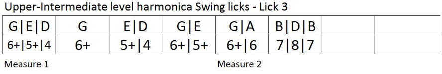 Harmonica lesson: swing lick tablature 3