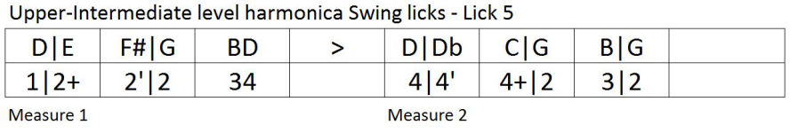 Harmonica lesson: swing lick tablature 5