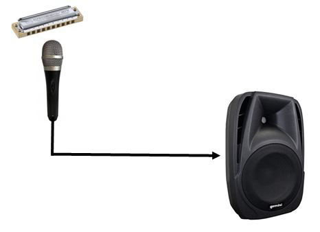 Active speaker and mic for harmonica amplification